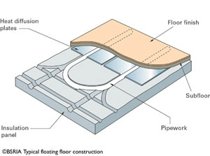 Radiant Heating Solutions